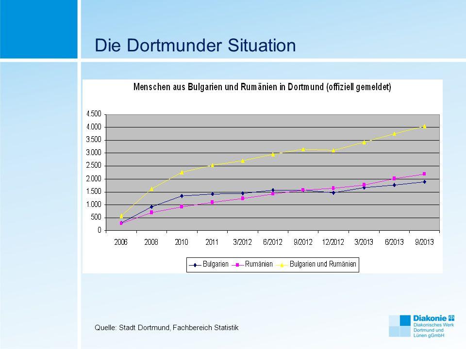 Die Dortmunder Situation Quelle: Stadt Dortmund, Fachbereich Statistik