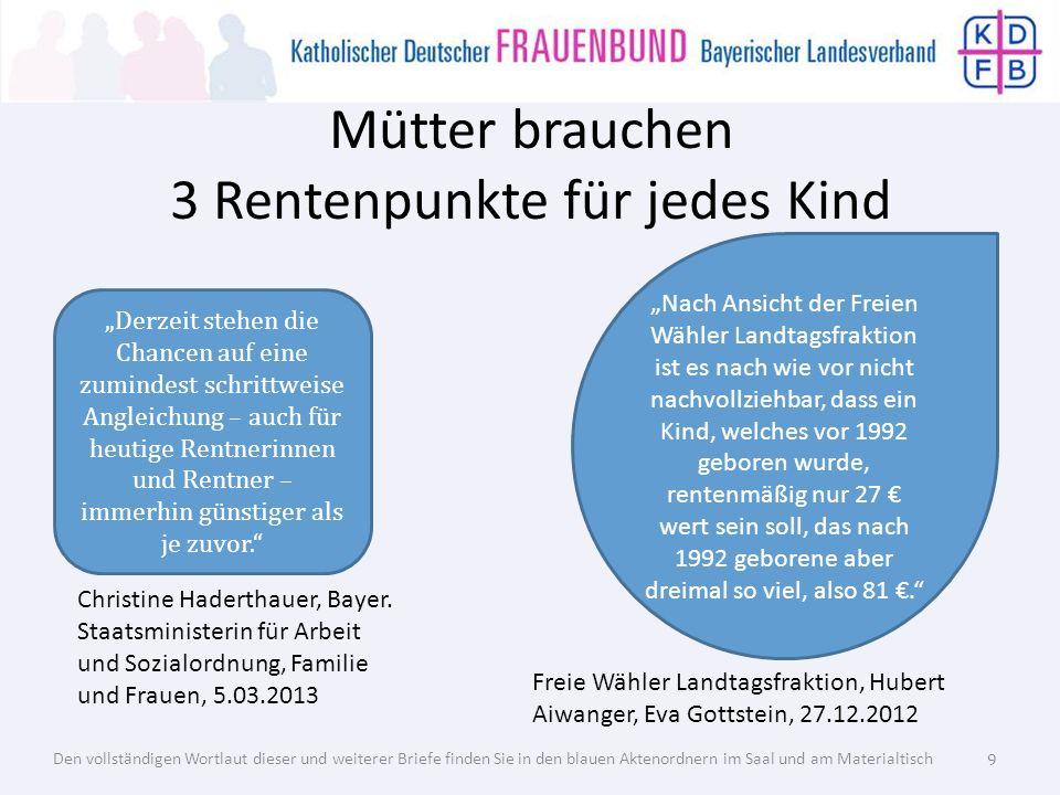 Mütter brauchen 3 Rentenpunkte für jedes Kind Die FDP-Fraktion des Bayerischen Landtags […] hat einen Dringlichkeitsantrag […] gestellt: […] Kindererziehungszeiten auch für Kinder,die vor 1992 geboren wurden sowie Pflegezeiten bei der Rentenberechnung anzuerkennen… Brigitte Meyer, MdL, FDP, 29.01.2013 Gerade die Mütter der geburtenstarken Nachkriegsjahre, die […] Kinder großgezogen und dafür berufliche Nachteile hingenommen haben, dürfen nicht durch besonders niedrige Renten für die Folgen der verbreiteten Kinderlosigkeit in Haftung genommen werden.