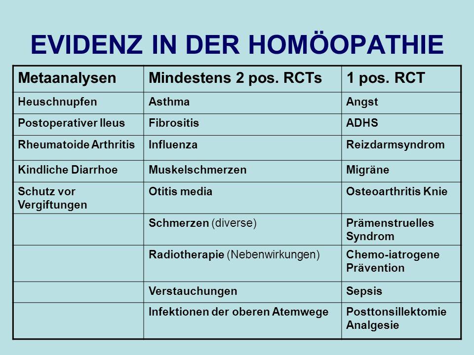 EVIDENZ IN DER HOMÖOPATHIE MetaanalysenMindestens 2 pos. RCTs1 pos. RCT HeuschnupfenAsthmaAngst Postoperativer IleusFibrositisADHS Rheumatoide Arthrit