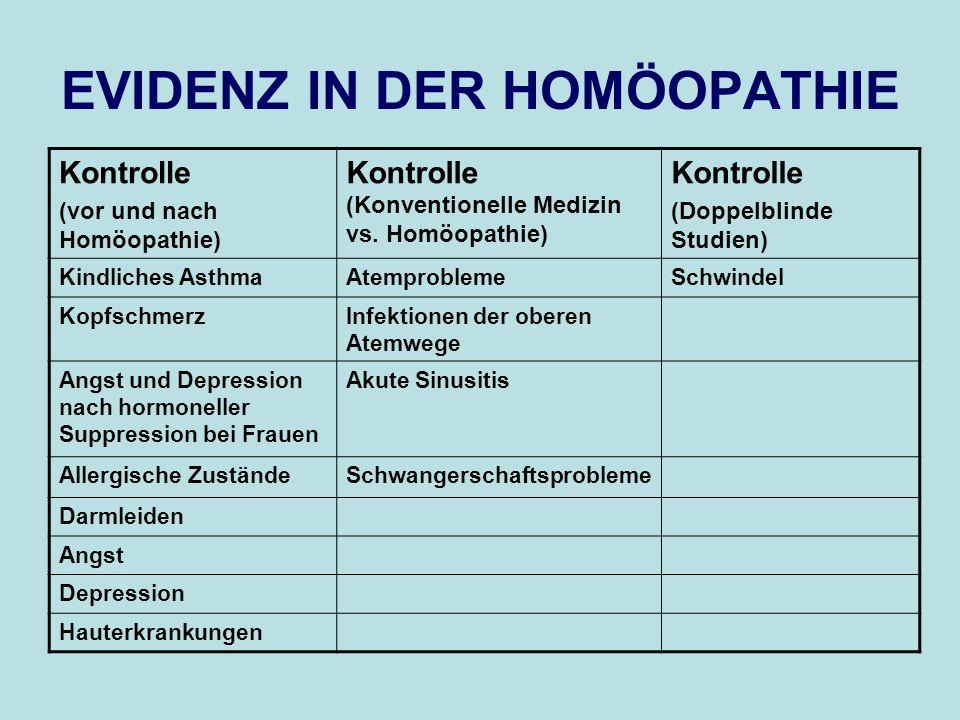 EVIDENZ IN DER HOMÖOPATHIE Kontrolle (vor und nach Homöopathie) Kontrolle (Konventionelle Medizin vs. Homöopathie) Kontrolle (Doppelblinde Studien) Ki