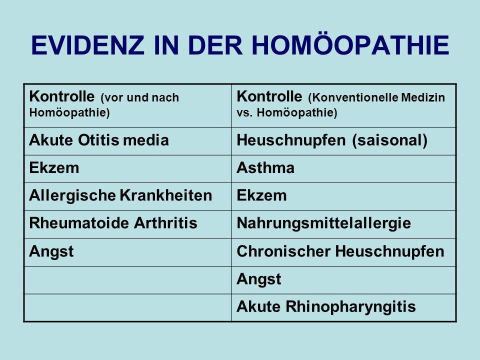EVIDENZ IN DER HOMÖOPATHIE Kontrolle (vor und nach Homöopathie) Kontrolle (Konventionelle Medizin vs. Homöopathie) Akute Otitis mediaHeuschnupfen (sai