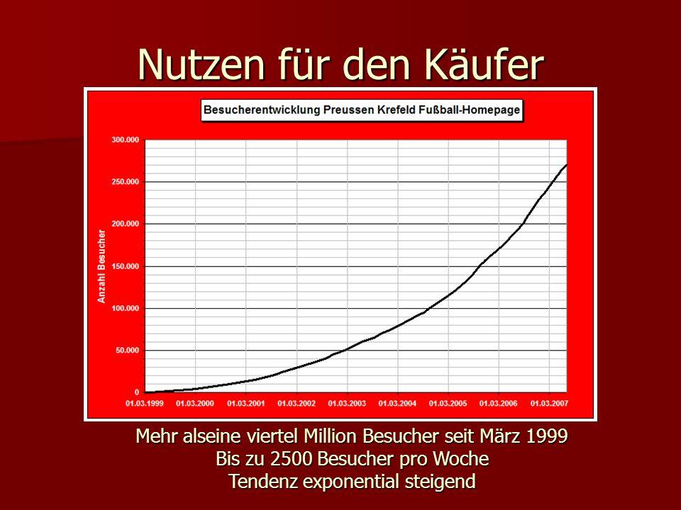 Mehr alseine viertel Million Besucher seit März 1999 Bis zu 2500 Besucher pro Woche Tendenz exponential steigend