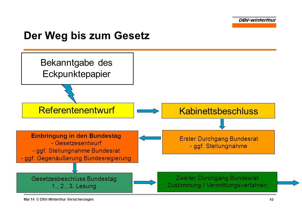 10 Mai 14 © DBV-Winterthur Versicherungen Der Weg bis zum Gesetz Zweiter Durchgang Bundesrat Zustimmung / Vermittlungsverfahren Einbringung in den Bun