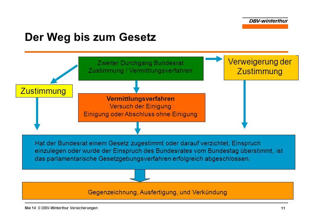 11 Mai 14 © DBV-Winterthur Versicherungen Der Weg bis zum Gesetz Zweiter Durchgang Bundesrat Zustimmung / Vermittlungsverfahren Vermittlungsverfahren