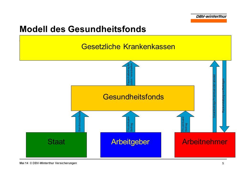 5 Mai 14 © DBV-Winterthur Versicherungen Modell des Gesundheitsfonds Staat Arbeitgeber Arbeitnehmer GesundheitsfondsGesetzliche Krankenkassen Bundeszu