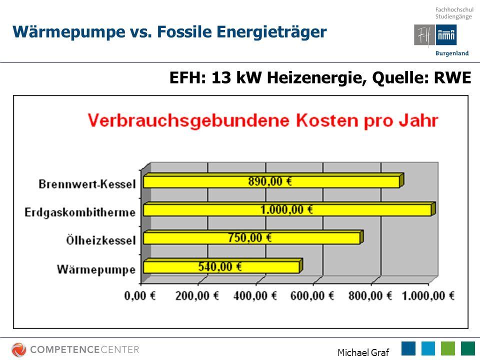Michael Graf Wärmepumpe vs. Fossile Energieträger EFH: 13 kW Heizenergie, Quelle: RWE