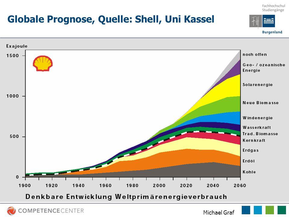 Michael Graf Globale Prognose, Quelle: Shell, Uni Kassel