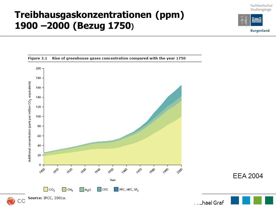Michael Graf Treibhausgaskonzentrationen (ppm) 1900 –2000 (Bezug 1750 ) EEA 2004