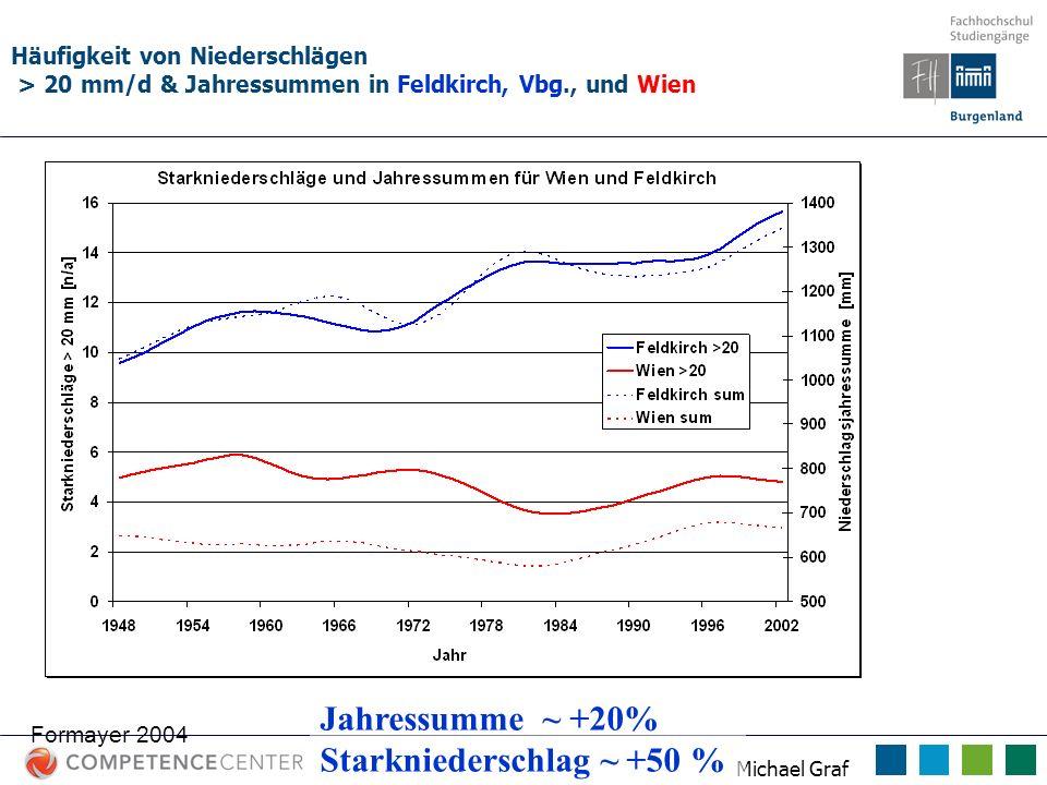 Michael Graf Häufigkeit von Niederschlägen > 20 mm/d & Jahressummen in Feldkirch, Vbg., und Wien Formayer 2004 Jahressumme ~ +20% Starkniederschlag ~
