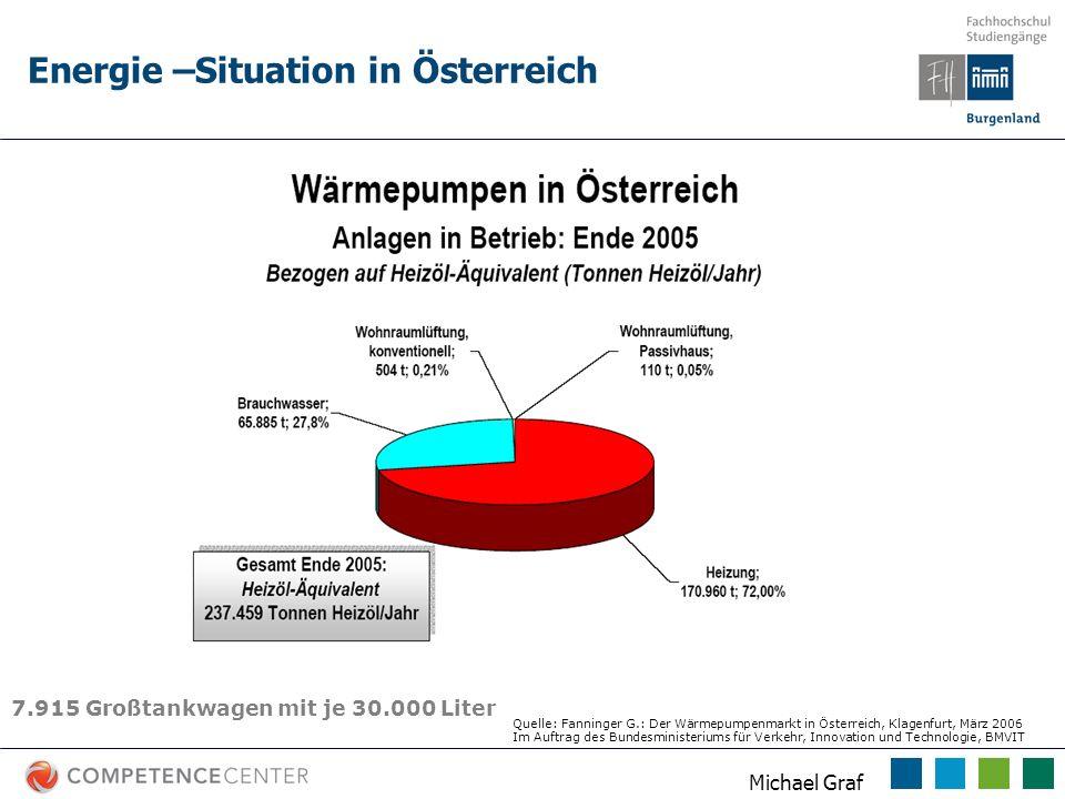 Michael Graf Energie –Situation in Österreich 7.915 Großtankwagen mit je 30.000 Liter Quelle: Fanninger G.: Der Wärmepumpenmarkt in Österreich, Klagen