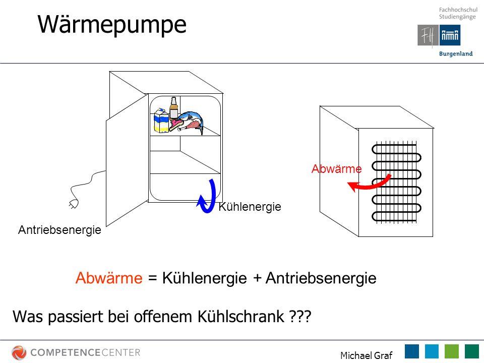 Michael Graf Abwärme = Kühlenergie + Antriebsenergie Antriebsenergie Kühlenergie Abwärme Wärmepumpe Was passiert bei offenem Kühlschrank ???