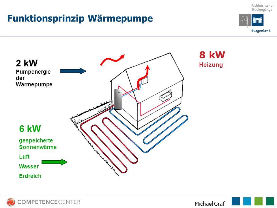 Michael Graf Funktionsprinzip Wärmepumpe 8 kW Heizung 6 kW gespeicherte Sonnenwärme Luft Wasser Erdreich 2 kW Pumpenergie der Wärmepumpe