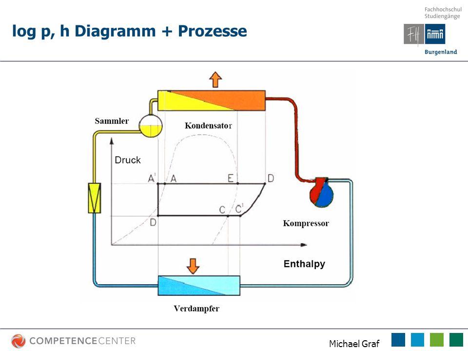 Michael Graf log p, h Diagramm + Prozesse