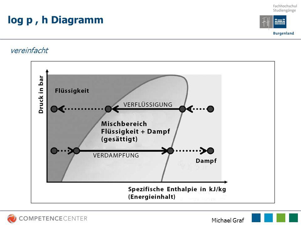 Michael Graf log p, h Diagramm vereinfacht
