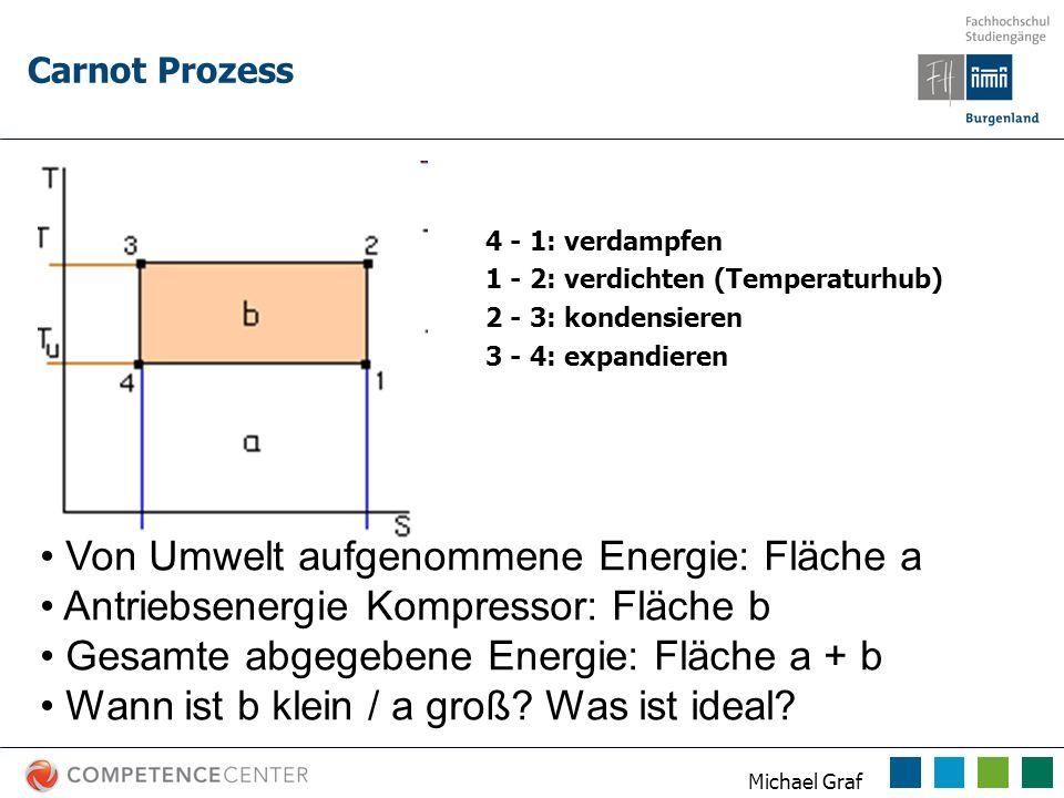 Michael Graf 4 - 1: verdampfen 1 - 2: verdichten (Temperaturhub) 2 - 3: kondensieren 3 - 4: expandieren Von Umwelt aufgenommene Energie: Fläche a Antr