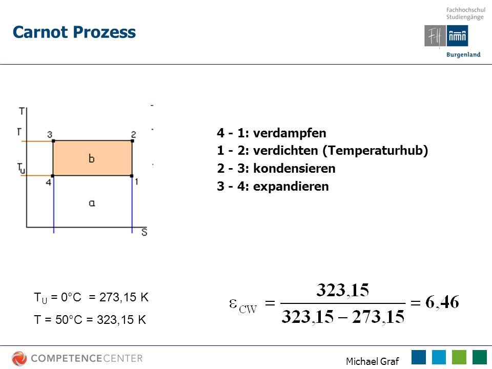 Michael Graf 4 - 1: verdampfen 1 - 2: verdichten (Temperaturhub) 2 - 3: kondensieren 3 - 4: expandieren T U = 0°C = 273,15 K T = 50°C = 323,15 K Carno
