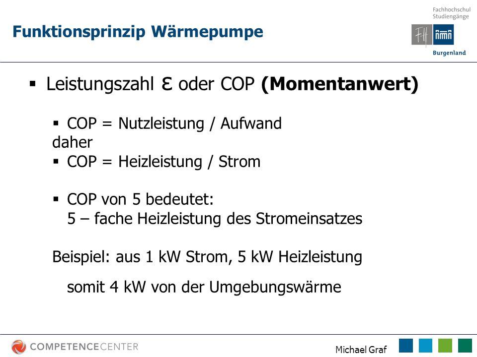 Michael Graf Funktionsprinzip Wärmepumpe Leistungszahl ε oder COP (Momentanwert) COP = Nutzleistung / Aufwand daher COP = Heizleistung / Strom COP von