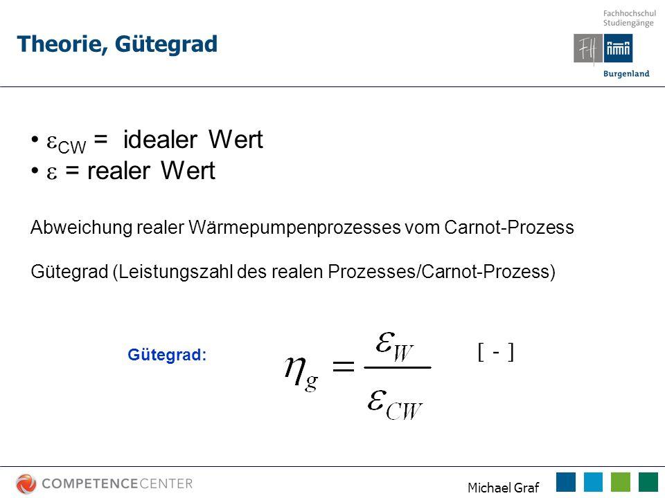 Michael Graf Theorie, Gütegrad CW = idealer Wert = realer Wert Abweichung realer Wärmepumpenprozesses vom Carnot-Prozess Gütegrad (Leistungszahl des r