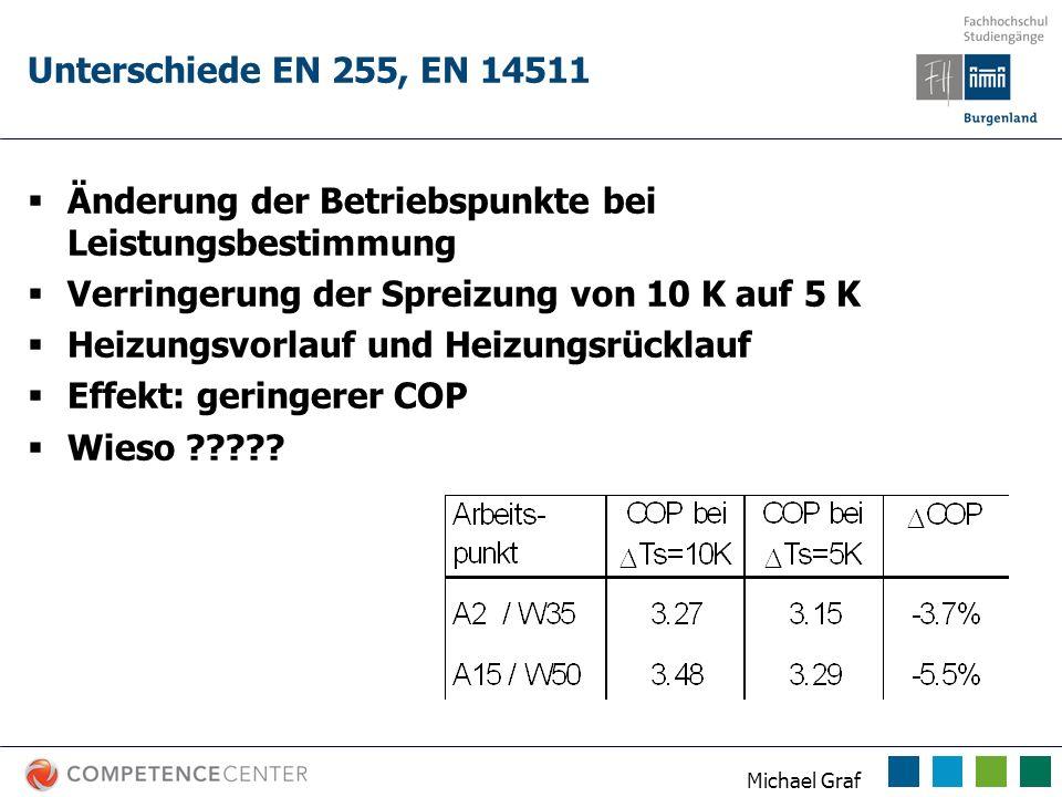 Michael Graf Unterschiede EN 255, EN 14511 Änderung der Betriebspunkte bei Leistungsbestimmung Verringerung der Spreizung von 10 K auf 5 K Heizungsvor