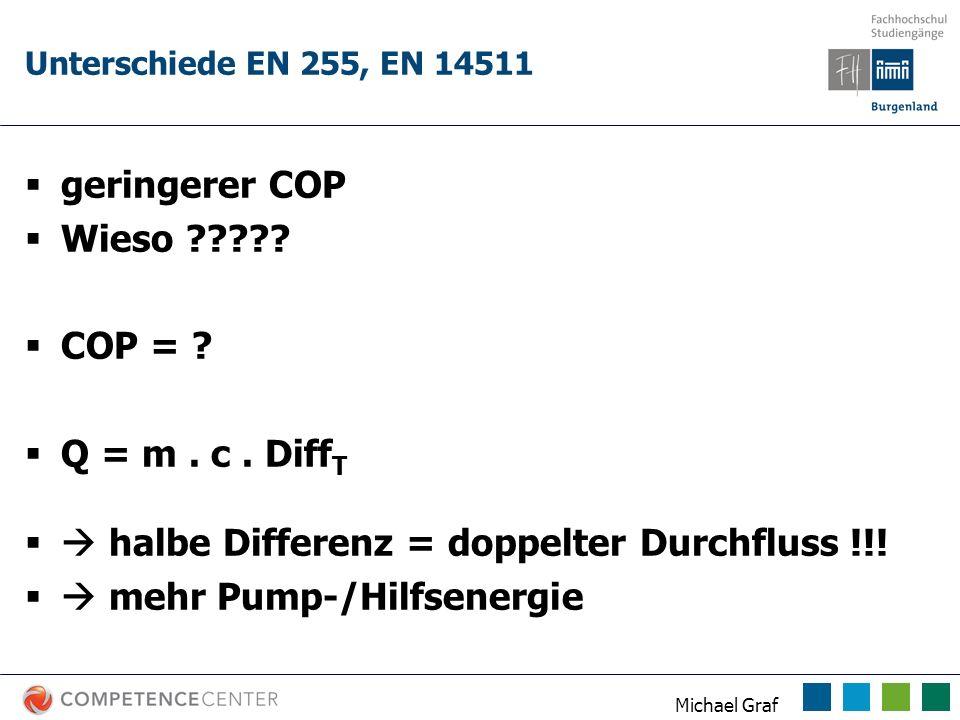 Michael Graf Unterschiede EN 255, EN 14511 geringerer COP Wieso ????? COP = ? Q = m. c. Diff T halbe Differenz = doppelter Durchfluss !!! mehr Pump-/H