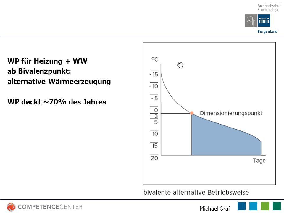 Michael Graf Betriebsarten WP WP für Heizung + WW ab Bivalenzpunkt: alternative Wärmeerzeugung WP deckt ~70% des Jahres