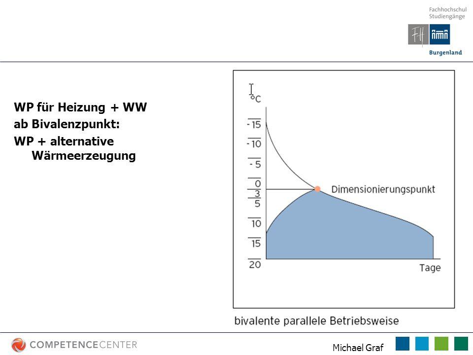 Michael Graf Betriebsarten WP WP für Heizung + WW ab Bivalenzpunkt: WP + alternative Wärmeerzeugung