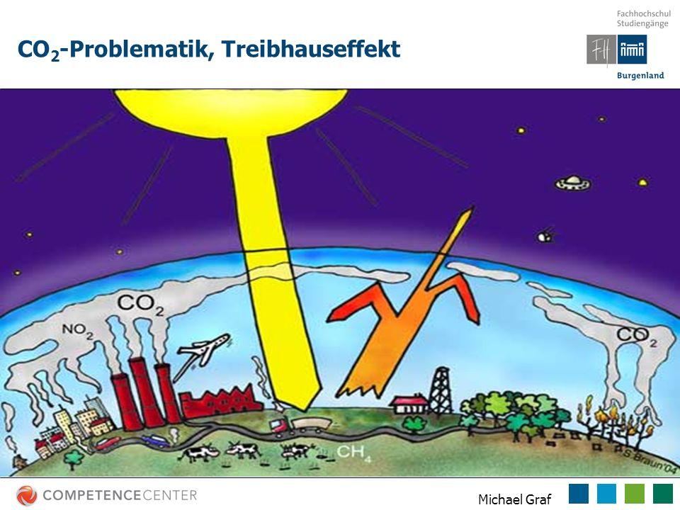 Michael Graf CO 2 -Problematik, Treibhauseffekt