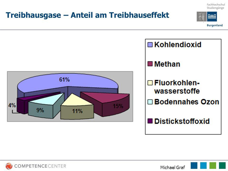 Michael Graf Häufigkeit von Niederschlägen > 20 mm/d & Jahressummen in Feldkirch, Vbg., und Wien Formayer 2004 Jahressumme ~ +20% Starkniederschlag ~ +50 %