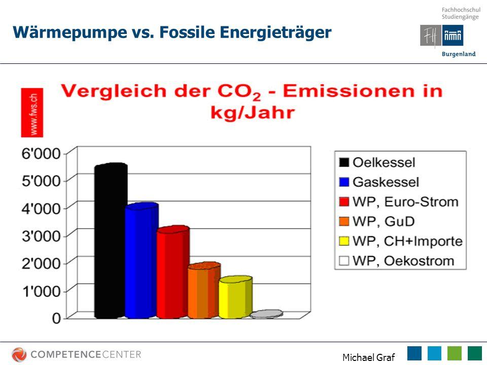 Michael Graf Wärmepumpe vs. Fossile Energieträger