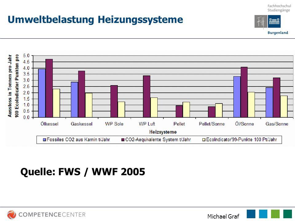 Michael Graf Vergleich von Wärmepumpen Kennzahlen ACHTUNG 2 Normen EN 255 EN 14511 Beide finden sich in aktuellen Unterlagen