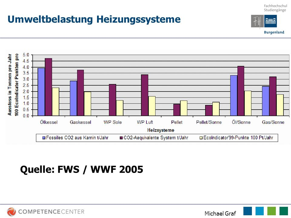 Michael Graf Umweltbelastung Heizungssysteme Quelle: FWS / WWF 2005