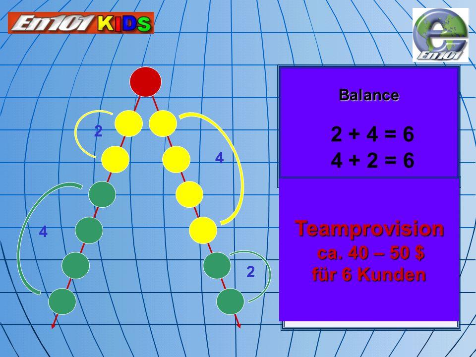 Balance 4 4 2 2 4 + 2 = 6 Teamprovision ca. 40 – 50 $ für 6 Kunden