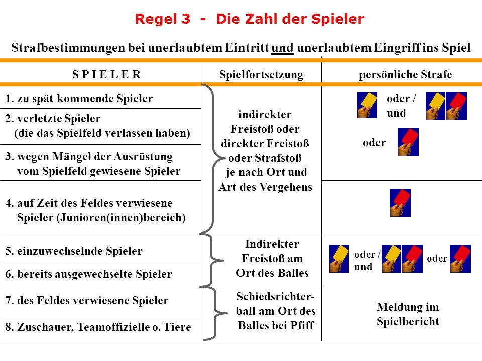 Regel 3 - Die Zahl der Spieler S P I E L E R 1. zu spät kommende Spieler 2. verletzte Spieler (die das Spielfeld verlassen haben) 3. wegen Mängel an d
