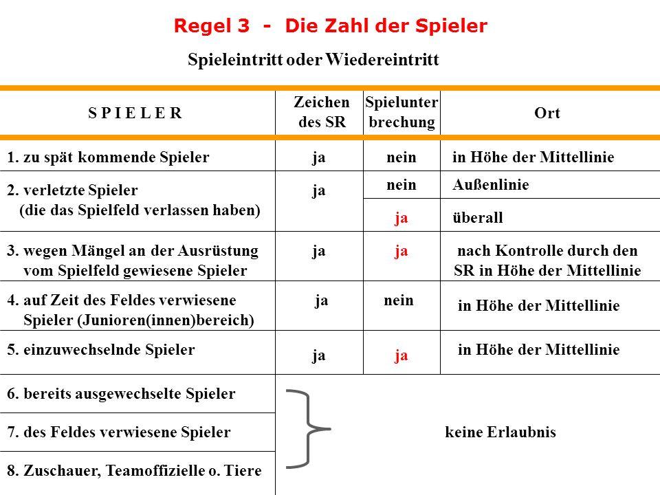 Regel 3 - Die Zahl der Spieler Spieleintritt oder Wiedereintritt S P I E L E R Zeichen des SR Spielunter brechung Ort 1.