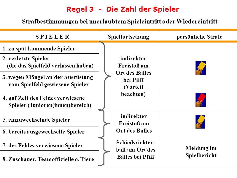 Regel 3 - Die Zahl der Spieler Strafbestimmungen bei unerlaubtem Spieleintritt oder Wiedereintritt S P I E L E R Vorschrift bei unerlaubtem Eintritt i