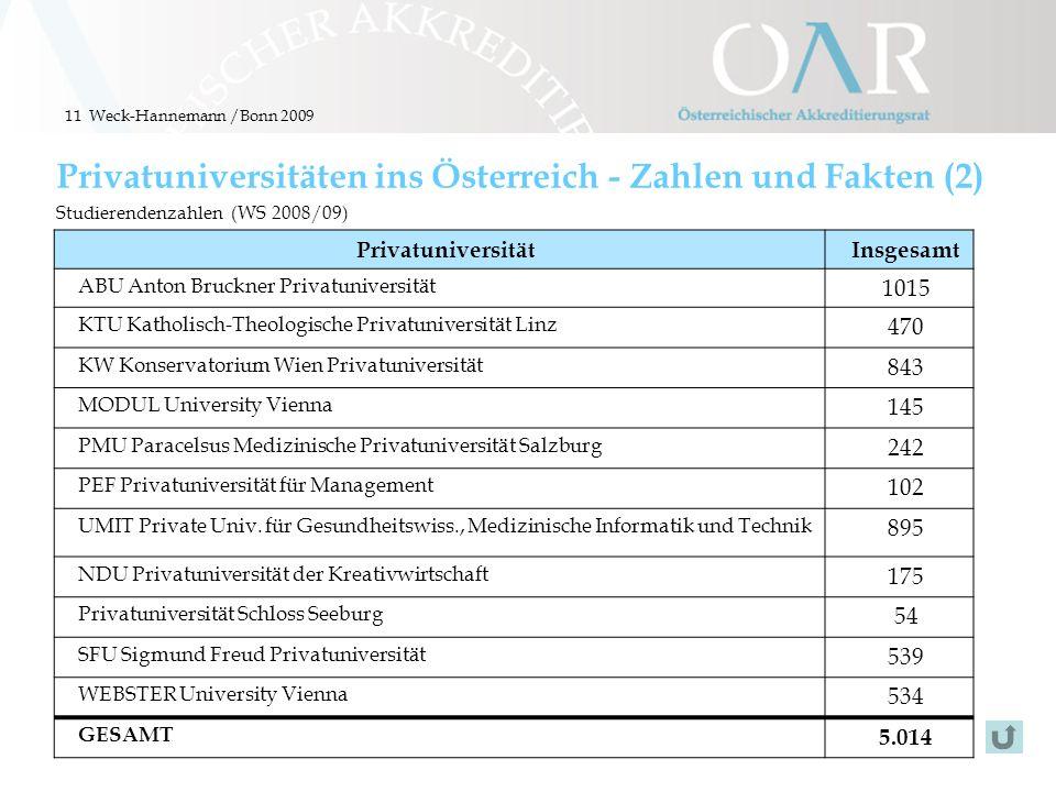 11 Privatuniversitäten ins Österreich - Zahlen und Fakten (2) Studierendenzahlen (WS 2008/09) PrivatuniversitätInsgesamt ABU Anton Bruckner Privatuniv