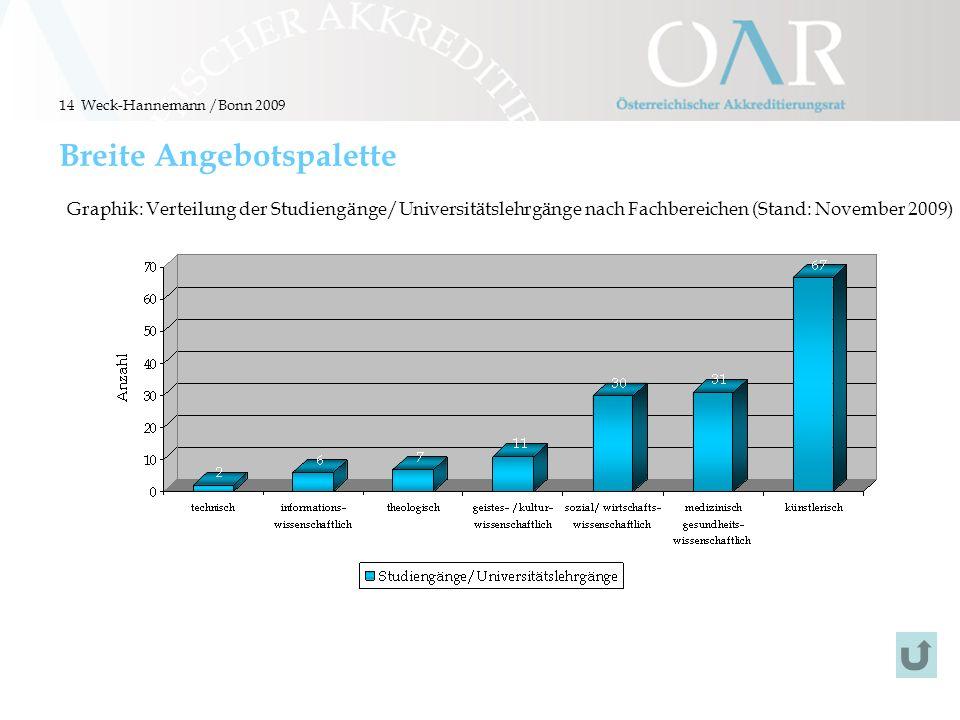 14 Breite Angebotspalette Graphik: Verteilung der Studiengänge/Universitätslehrgänge nach Fachbereichen (Stand: November 2009) Weck-Hannemann /Bonn 20