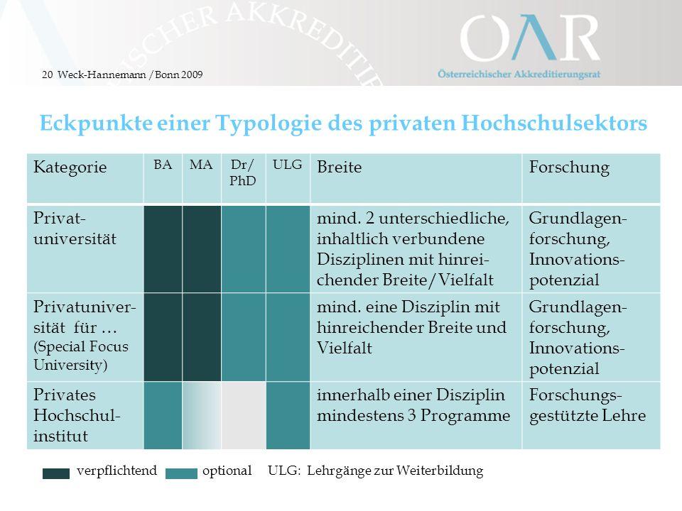 20 Eckpunkte einer Typologie des privaten Hochschulsektors Weck-Hannemann /Bonn 2009 Kategorie BAMADr/ PhD ULG BreiteForschung Privat- universität min