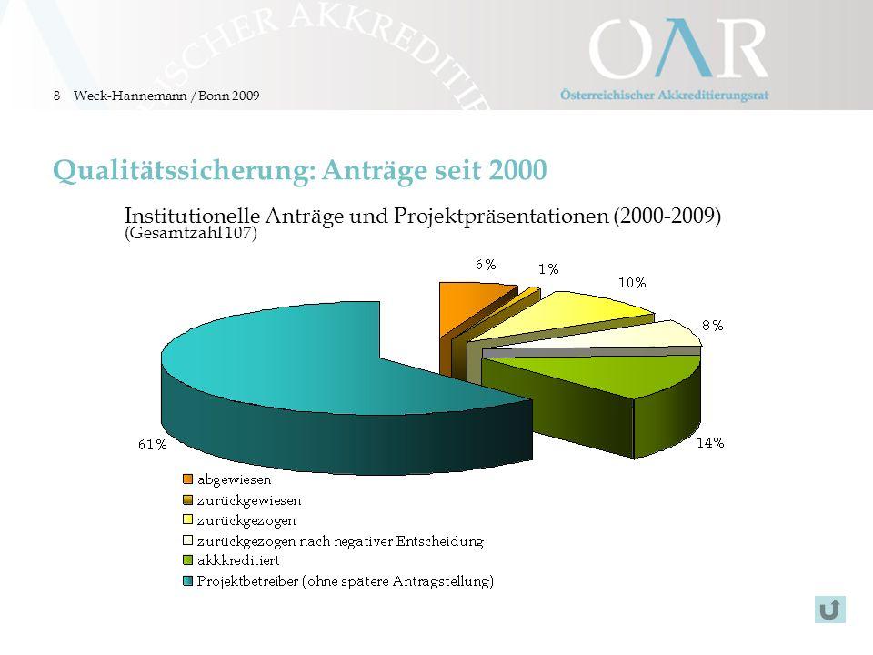 8 Qualitätssicherung: Anträge seit 2000 Institutionelle Anträge und Projektpräsentationen (2000-2009) (Gesamtzahl 107) Weck-Hannemann /Bonn 2009