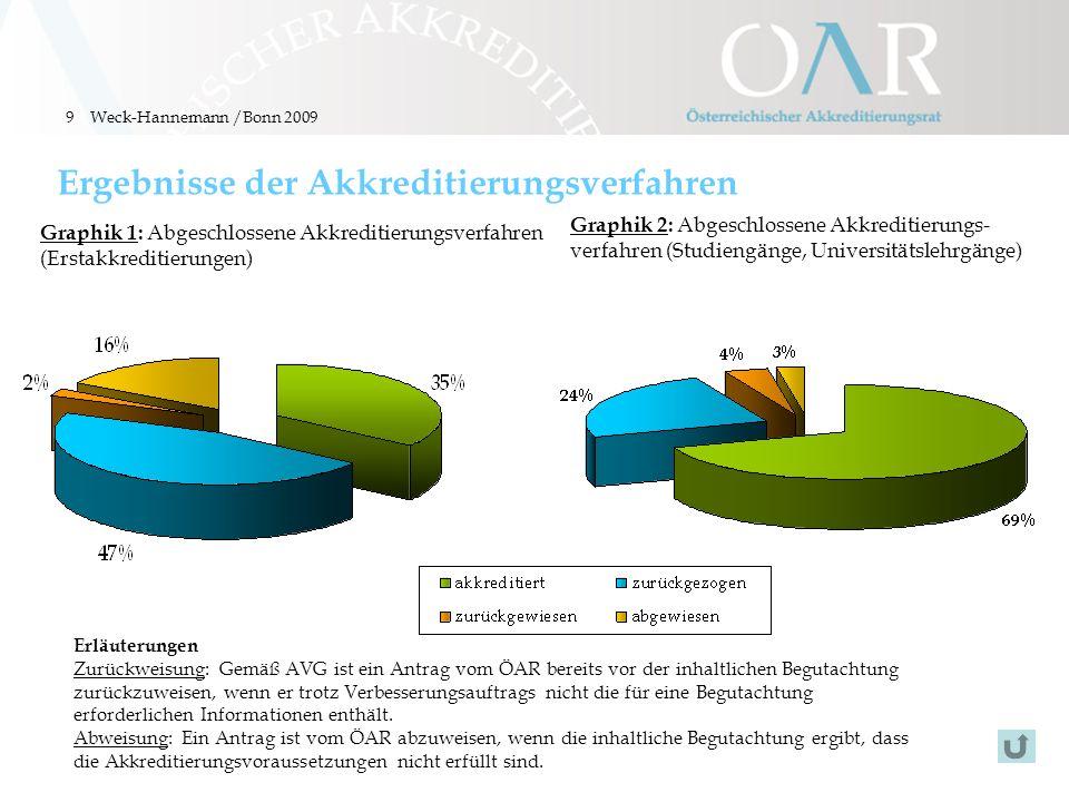 9 Ergebnisse der Akkreditierungsverfahren Graphik 1: Abgeschlossene Akkreditierungsverfahren (Erstakkreditierungen) Erläuterungen Zurückweisung: Gemäß