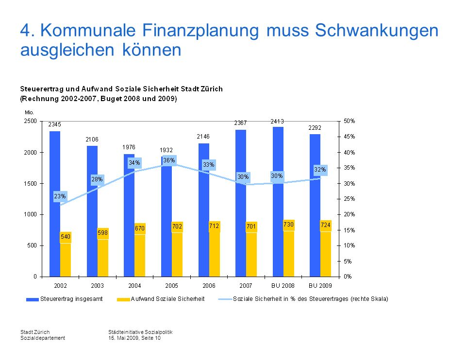 Städteinitiative Sozialpolitik 15. Mai 2009, Seite 10 Stadt Zürich Sozialdepartement 4.