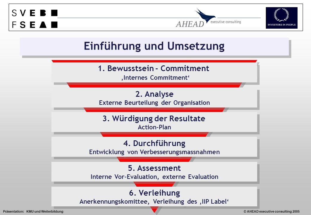 Präsentation: KMU und Weiterbildung© AHEAD executive consulting 2005 1.