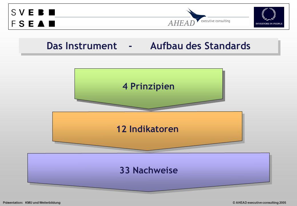 Präsentation: KMU und Weiterbildung© AHEAD executive consulting 2005 Das Instrument - Aufbau des Standards 12 Indikatoren 33 Nachweise 4 Prinzipien