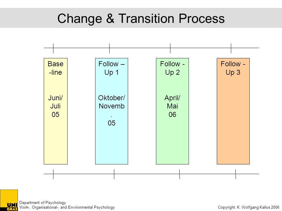 Department of Psychology Work-, Organisational-, and Environmental Psychology Copyright: K. Wolfgang Kallus 2006 Change & Transition Process Base -lin