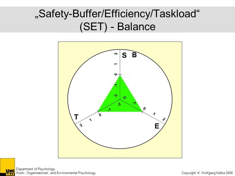 Department of Psychology Work-, Organisational-, and Environmental Psychology Copyright: K. Wolfgang Kallus 2006 Safety-Buffer/Efficiency/Taskload (SE