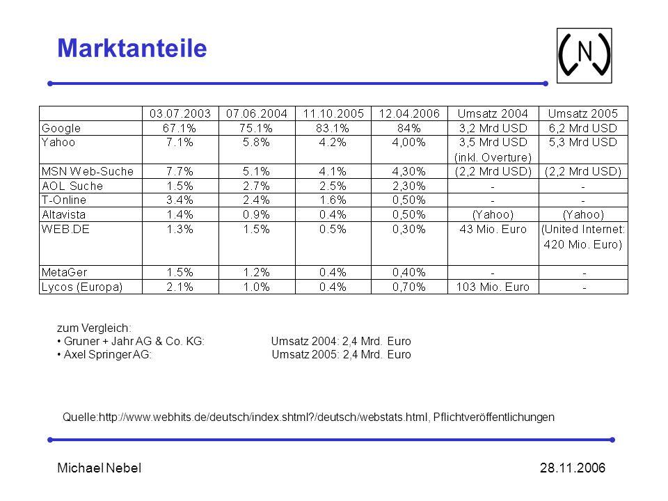 28.11.2006Michael Nebel Marktanteile Quelle:http://www.webhits.de/deutsch/index.shtml?/deutsch/webstats.html, Pflichtveröffentlichungen zum Vergleich: Gruner + Jahr AG & Co.