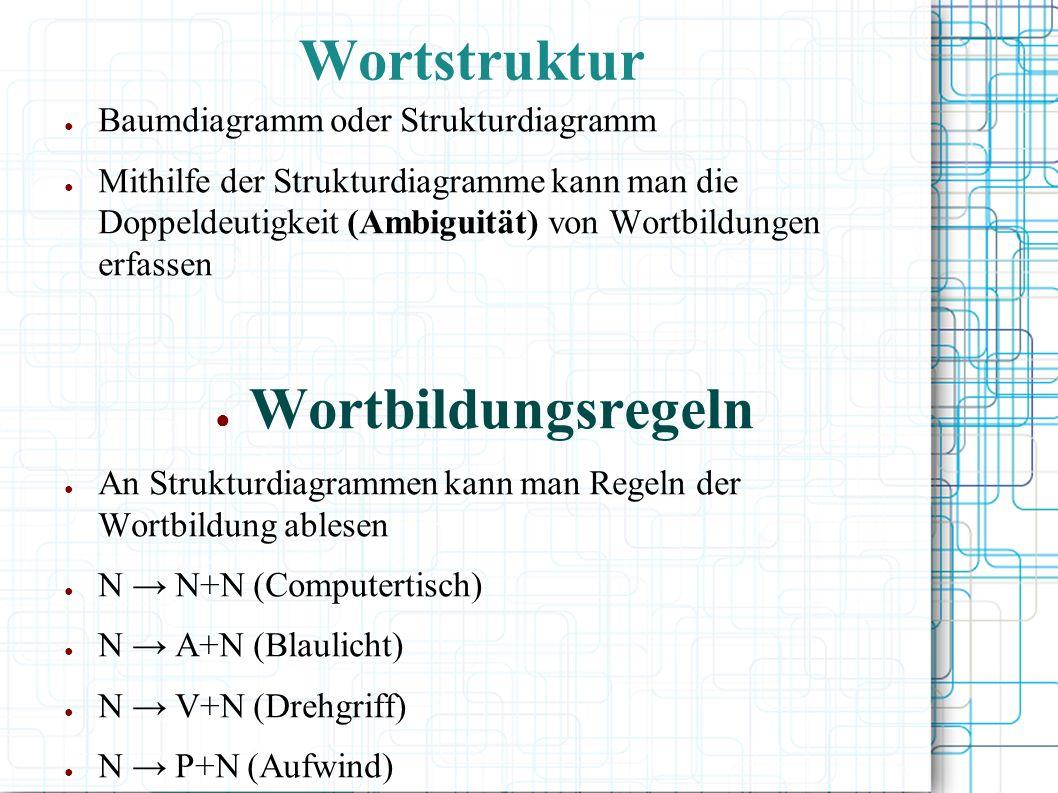 Wortbildung im Lexikon Erweiterung des Lexikons durch Bildung neuer Lexeme oder Veränderung bereits vorhandener Bsp: Eisen a.