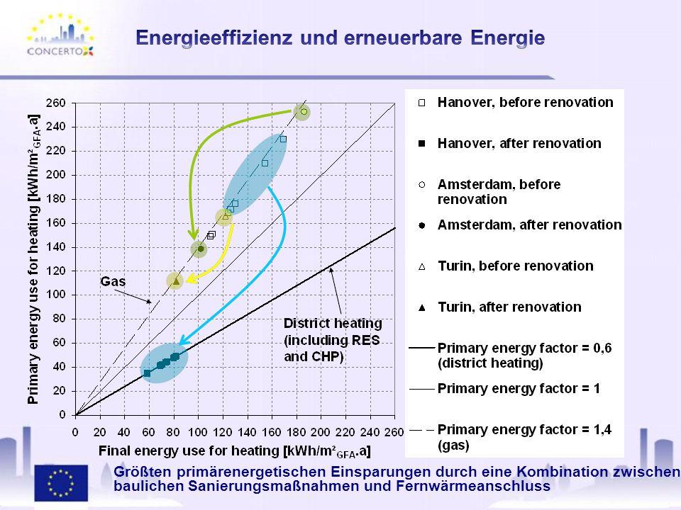 Größten primärenergetischen Einsparungen durch eine Kombination zwischen baulichen Sanierungsmaßnahmen und Fernwärmeanschluss