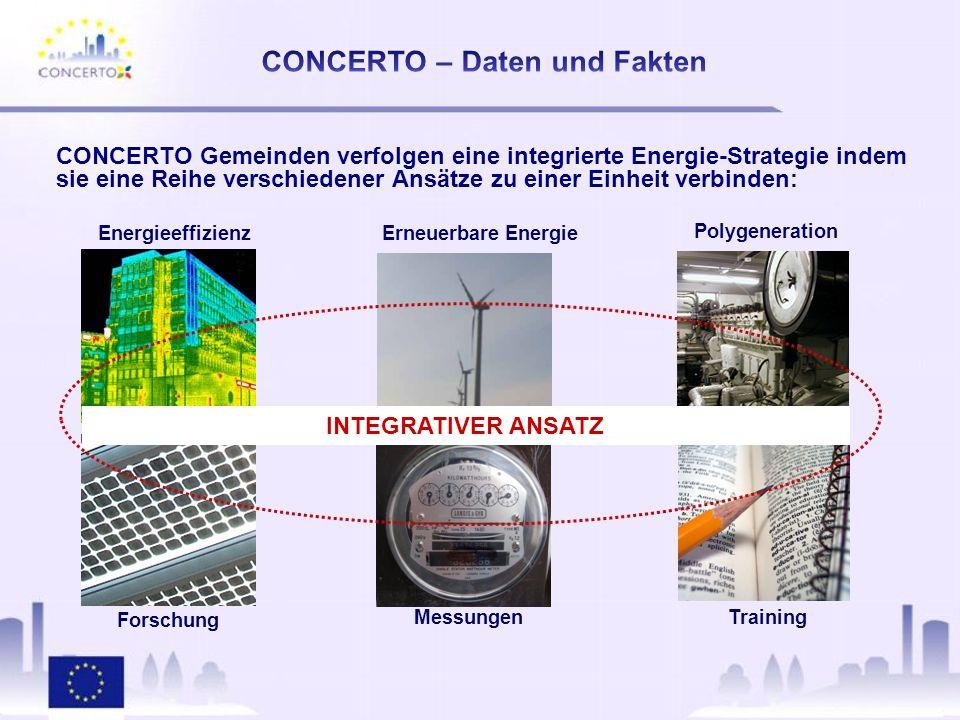 CONCERTO Gemeinden verfolgen eine integrierte Energie-Strategie indem sie eine Reihe verschiedener Ansätze zu einer Einheit verbinden: Erneuerbare Energie Forschung Messungen Training Polygeneration Energieeffizienz INTEGRATIVER ANSATZ