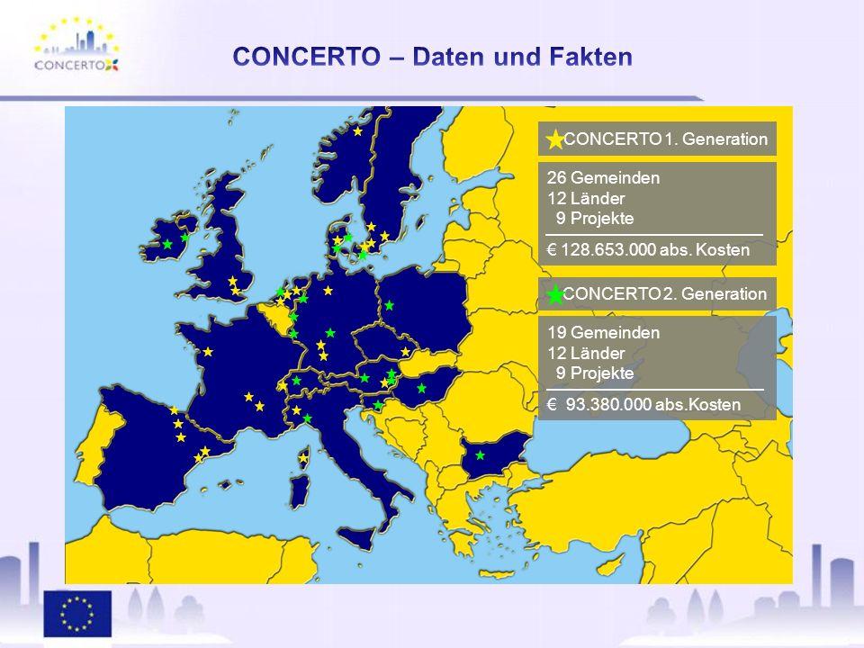 CONCERTO 1. Generation 26 Gemeinden 12 Länder 9 Projekte 128.653.000 abs.